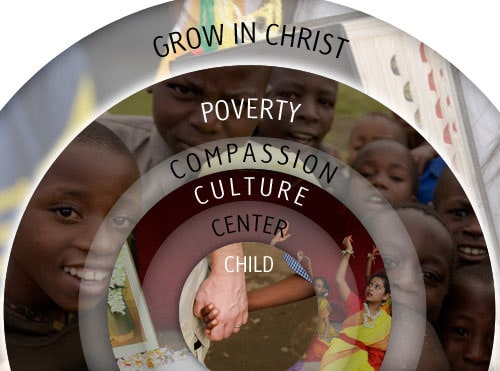 compassion international blog