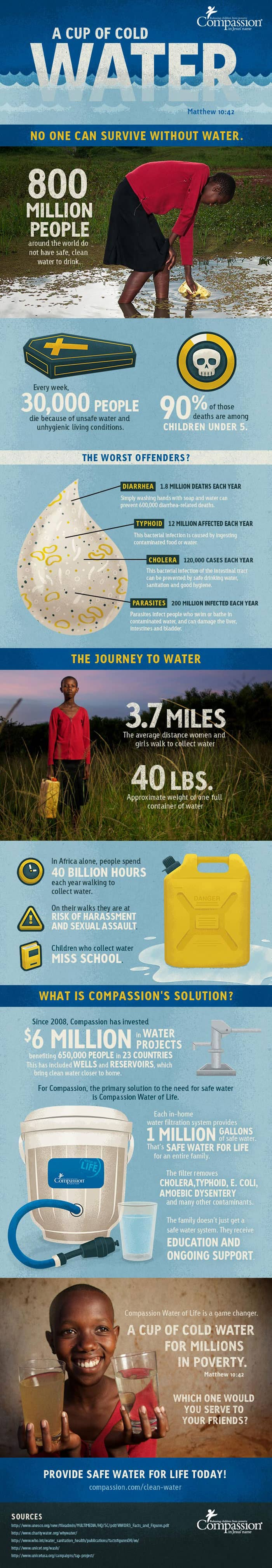 cup-of-cold-water-infographic-700