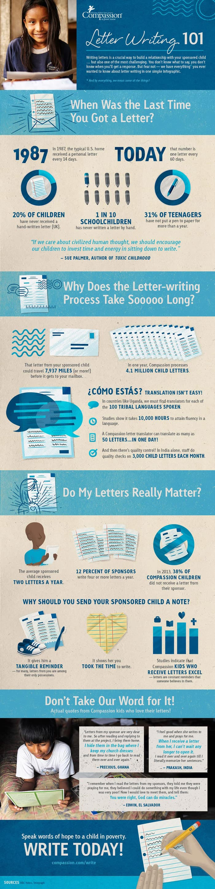 letter writing 101