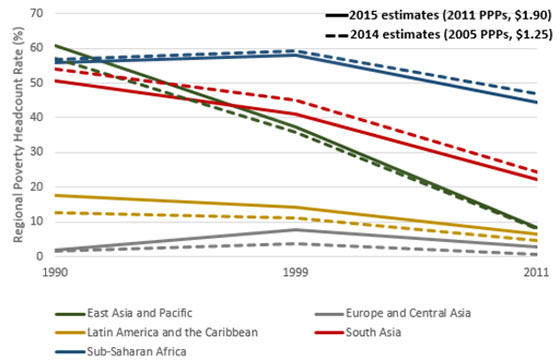 Ferreira Regional Poverty Estimates World Bank Poverty Line Graph