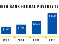 World Bank Global Poverty Line Graph