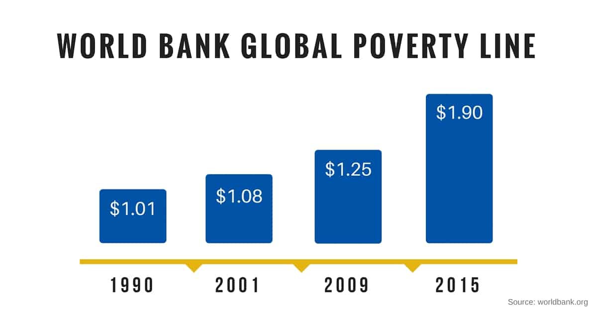World Bank Global Poverty Line Graph