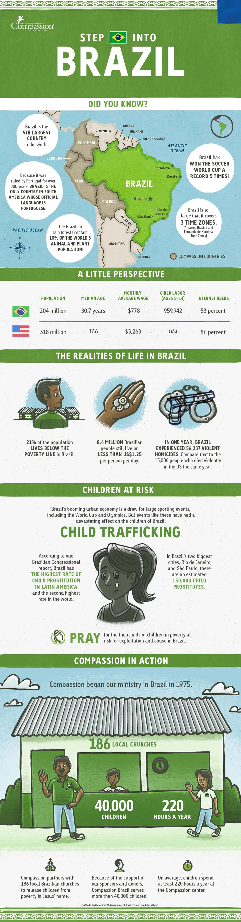 Compassion Brazil Facts Infographic