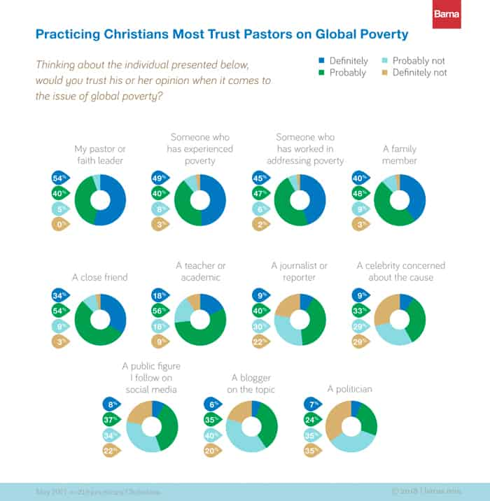 How to Increase Your Church's Impact on Global Poverty